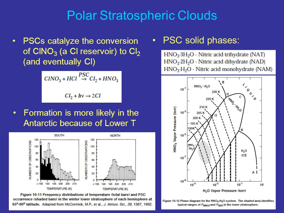 Polar Stratospheric Clouds PSCs catalyze the conversion of ClNO 3 (a Cl reservoir) to Cl 2 (and eventually Cl) PSC solid phases: Formation is more likely in the Antarctic because of Lower T