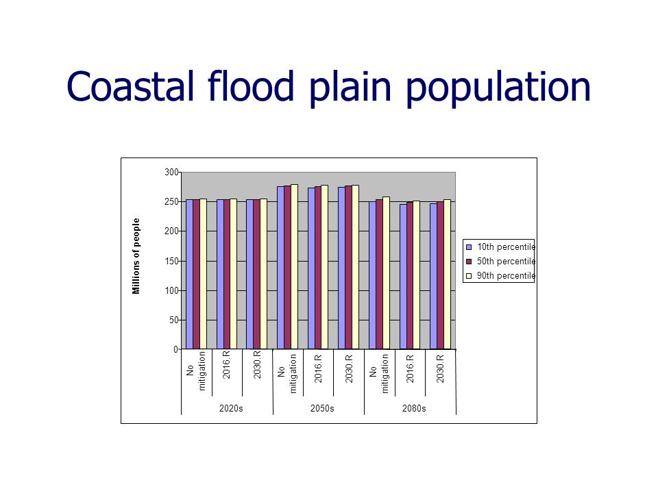 Coastal flood plain population 0 50 100 150 200 250 300 No mitigation 2016.R 2030.R No mitigation 2016.R2030.R No mitigation 2016.R2030.R 2020s2050s2080s Millions of people 10th percentile 50th percentile 90th percentile