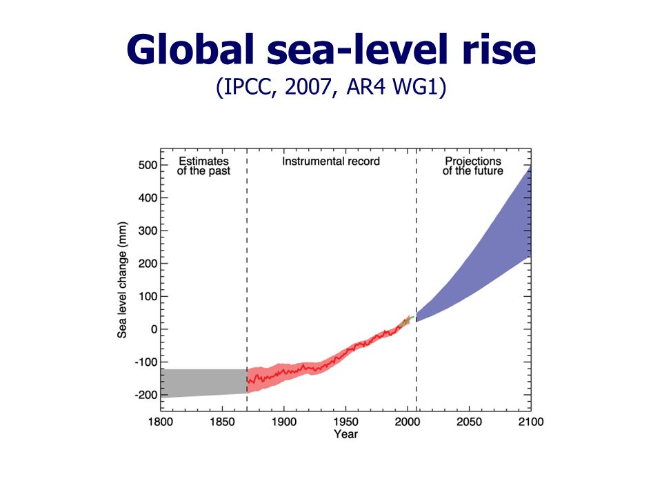Global sea-level rise (IPCC, 2007, AR4 WG1)