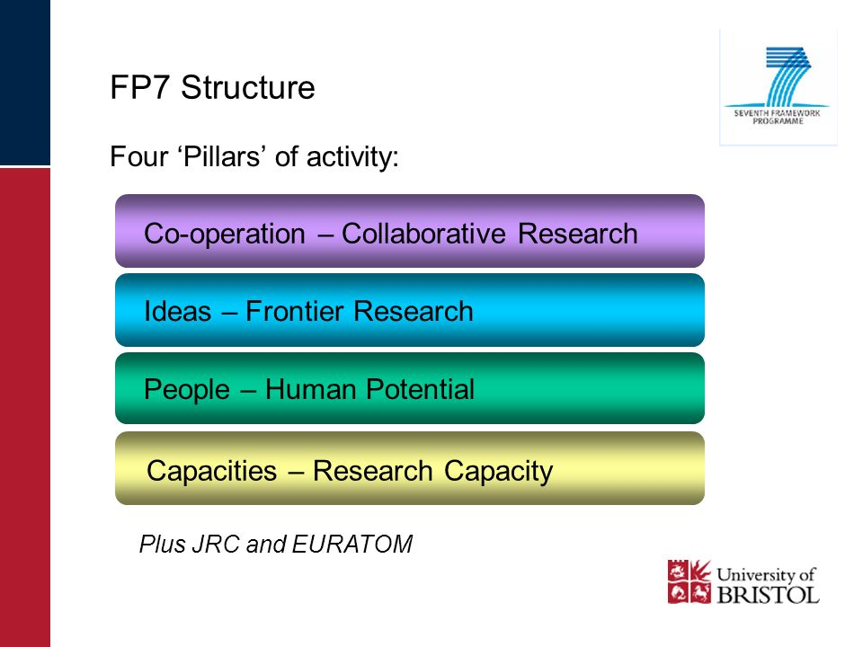 FP7 Structure Four Pillars of activity: Co-operation – Collaborative Research Ideas – Frontier Research People – Human Potential Capacities – Research Capacity Plus JRC and EURATOM