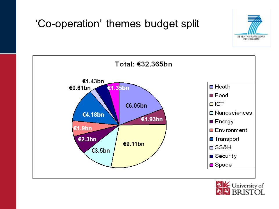 Co-operation themes budget split 9.11bn 6.05bn 4.18bn 3.5bn 2.3bn 1.93bn 1.35bn 1.9bn 1.43bn 0.61bn