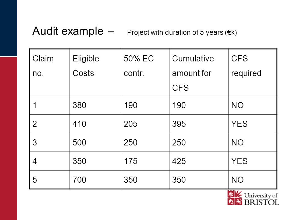 Audit example – Project with duration of 5 years (k) Claim no.