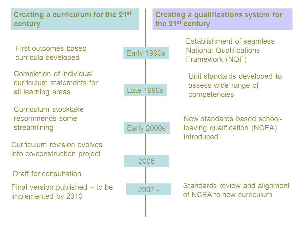 Creating a curriculum for the 21 st century Creating a qualifications system for the 21 st century Early 1990s Late 1990s Early 2000s 2006 2007 - First outcomes-based curricula developed Completion of individual curriculum statements for all learning areas Curriculum stocktake recommends some streamlining Curriculum revision evolves into co-construction project Draft for consultation Final version published – to be implemented by 2010 Establishment of seamless National Qualifications Framework (NQF) Unit standards developed to assess wide range of competencies New standards based school- leaving qualification (NCEA) introduced Standards review and alignment of NCEA to new curriculum