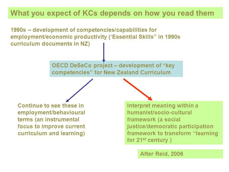 1990s – development of competencies/capabilities for employment/economic productivity (Essential Skills in 1990s curriculum documents in NZ) OECD DeSeCo project – development of key competencies for New Zealand Curriculum Continue to see these in employment/behavioural terms (an instrumental focus to improve current curriculum and learning) Interpret meaning within a humanist/socio-cultural framework (a social justice/democratic participation framework to transform learning for 21 st century ) After Reid, 2006 What you expect of KCs depends on how you read them
