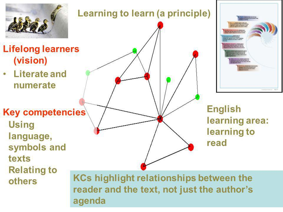 Lifelong learners (vision) Literate and numerate Key competencies Learning to learn (a principle) Using language, symbols and texts Relating to others English learning area: learning to read KCs highlight relationships between the reader and the text, not just the authors agenda