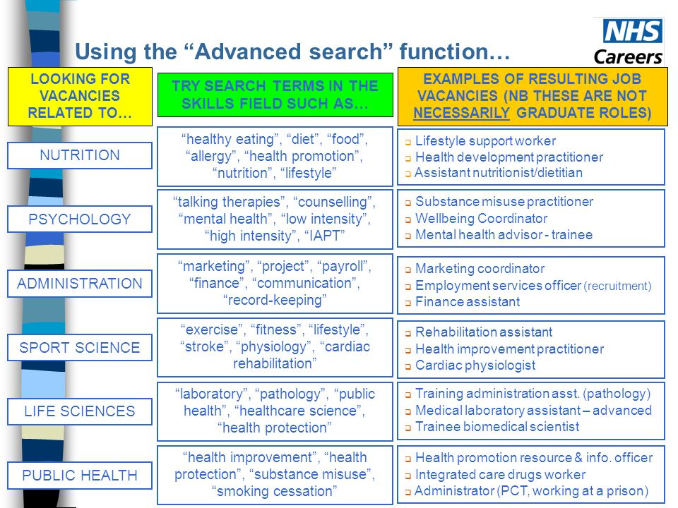 Using the Advanced search function… LOOKING FOR VACANCIES RELATED TO… TRY SEARCH TERMS IN THE SKILLS FIELD SUCH AS… EXAMPLES OF RESULTING JOB VACANCIES (NB THESE ARE NOT NECESSARILY GRADUATE ROLES) NUTRITION healthy eating, diet, food, allergy, health promotion, nutrition, lifestyle Lifestyle support worker Health development practitioner Assistant nutritionist/dietitian PSYCHOLOGY talking therapies, counselling, mental health, low intensity, high intensity, IAPT Substance misuse practitioner Wellbeing Coordinator Mental health advisor - trainee ADMINISTRATION marketing, project, payroll, finance, communication, record-keeping Marketing coordinator Employment services officer (recruitment) Finance assistant SPORT SCIENCE exercise, fitness, lifestyle, stroke, physiology, cardiac rehabilitation Rehabilitation assistant Health improvement practitioner Cardiac physiologist LIFE SCIENCES laboratory, pathology, public health, healthcare science, health protection Training administration asst.
