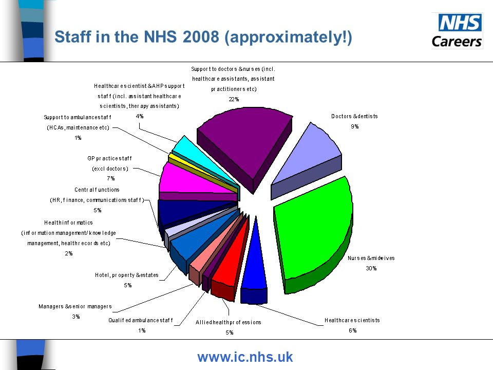 Staff in the NHS 2008 (approximately!) www.ic.nhs.uk