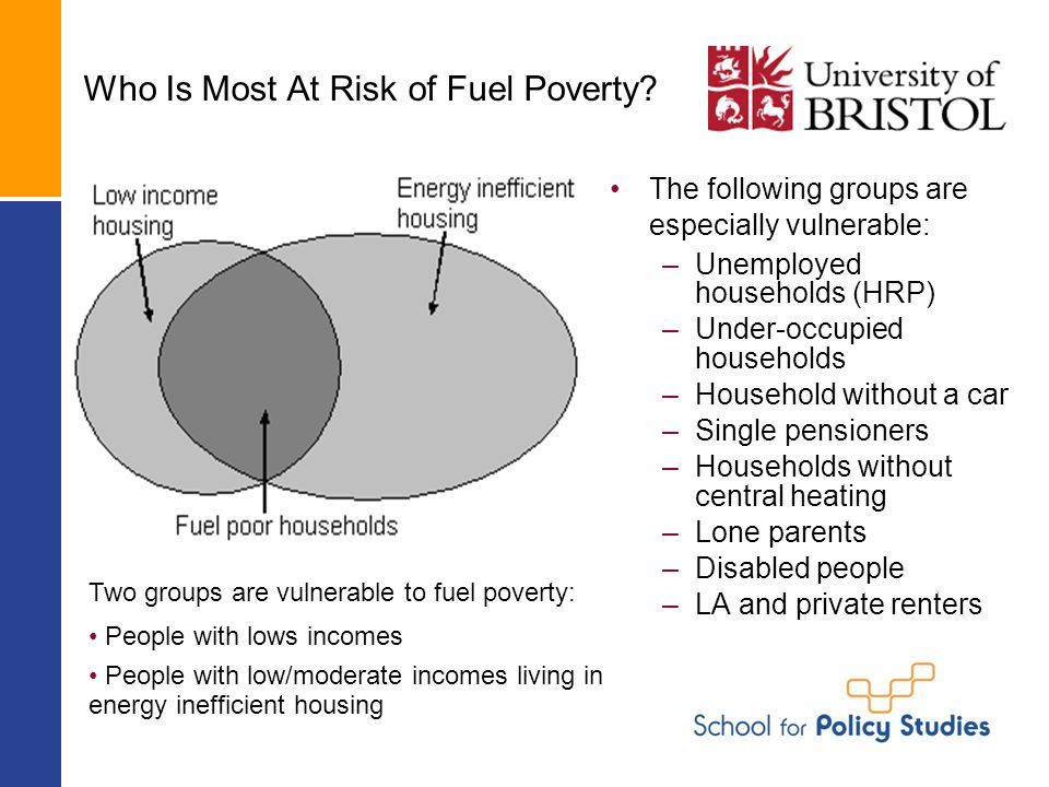 Who Is Most At Risk of Fuel Poverty.