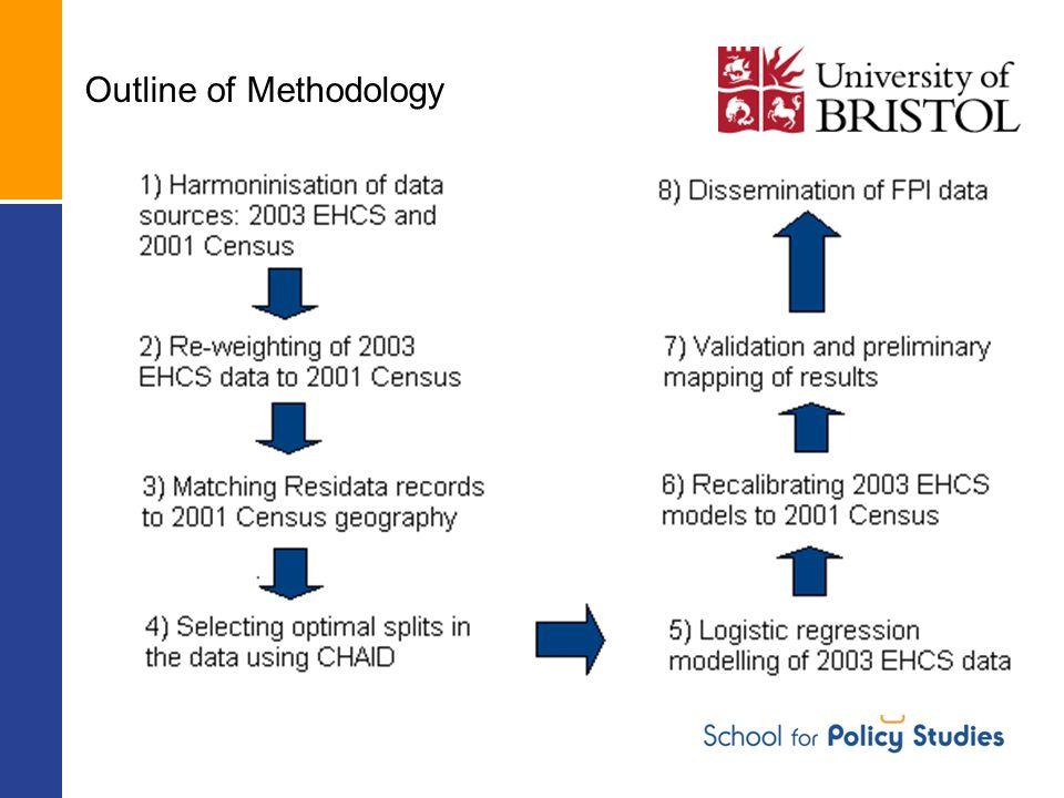 Outline of Methodology