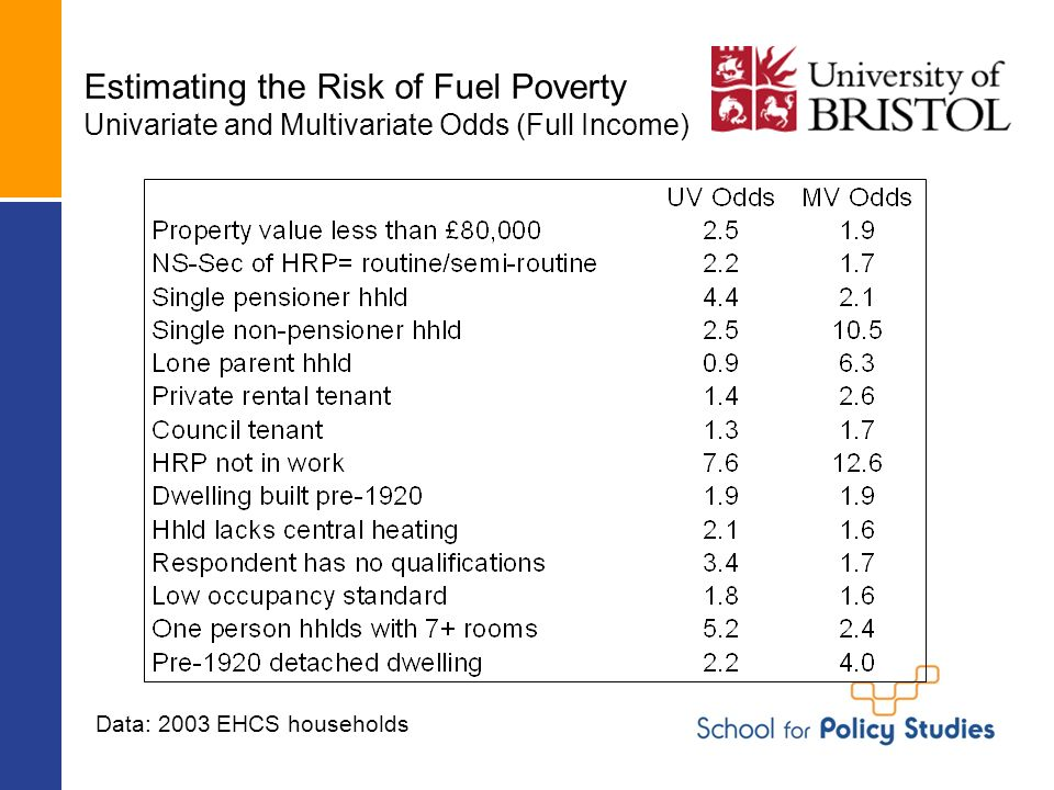 Estimating the Risk of Fuel Poverty Univariate and Multivariate Odds (Full Income) Data: 2003 EHCS households