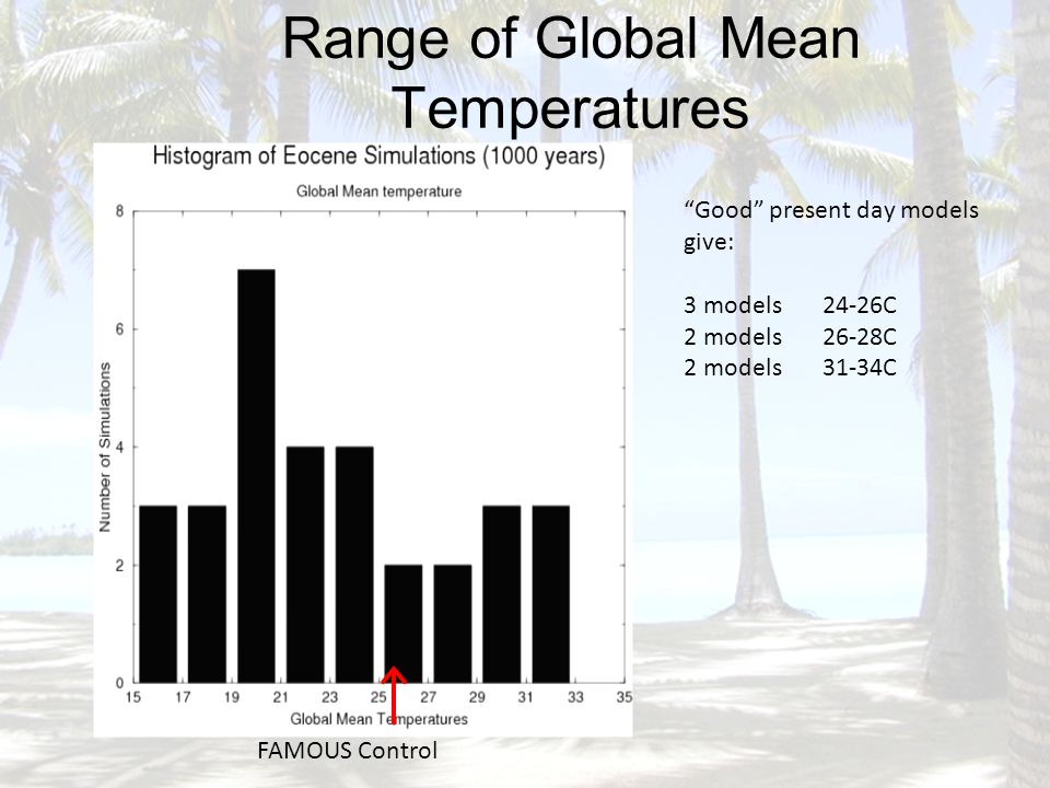 Range of Global Mean Temperatures FAMOUS Control Good present day models give: 3 models 24-26C 2 models 26-28C 2 models 31-34C