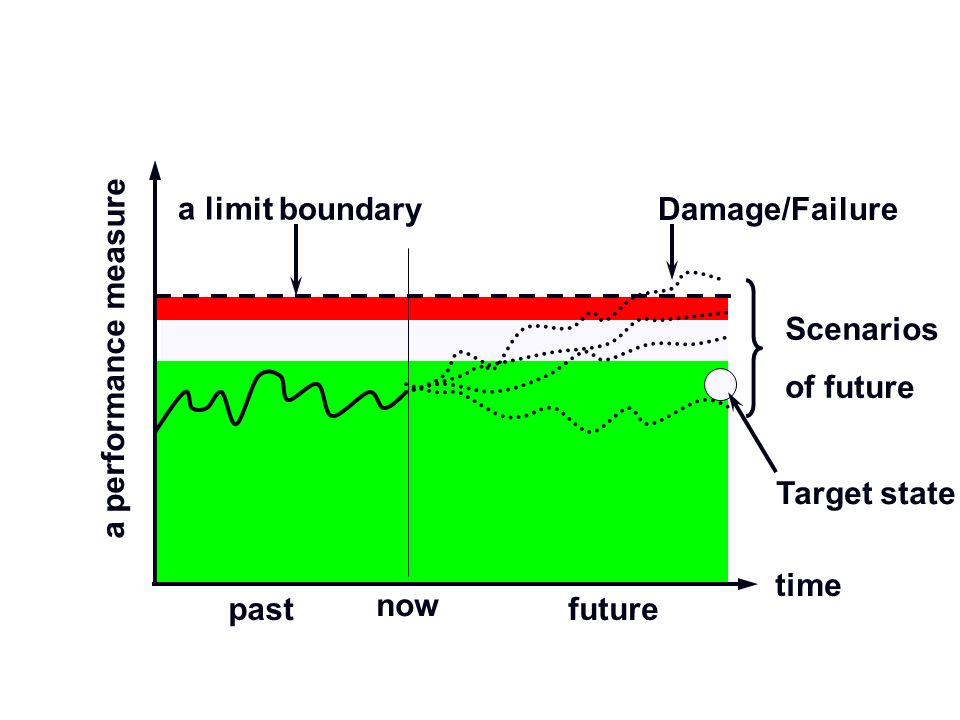 time a performance measure past a limit boundary Scenarios of future Scenarios of future future Damage/Failure now Target state
