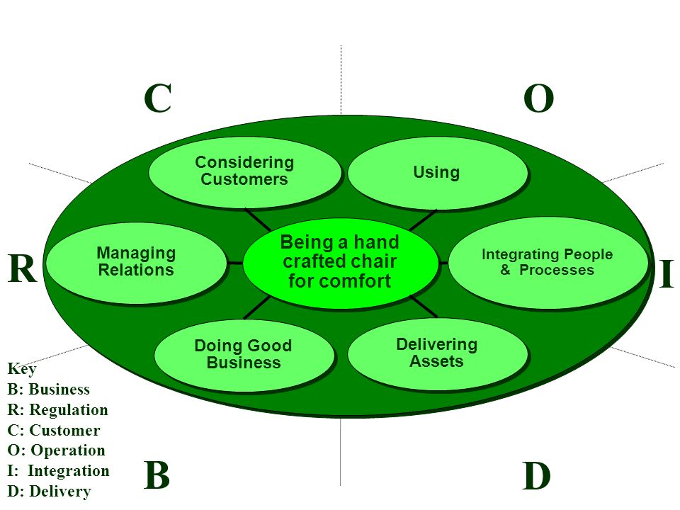 CO R I D B Key B: Business R: Regulation C: Customer O: Operation I: Integration D: Delivery Managing Relations Considering Customers Using Integrating People & Processes Doing Good Business Delivering Assets Being a hand crafted chair for comfort Being a hand crafted chair for comfort
