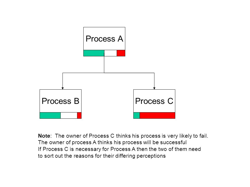 Process A Process BProcess C Note: The owner of Process C thinks his process is very likely to fail.