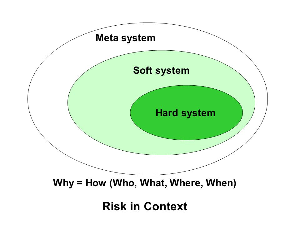 Hard system Soft system Meta system Risk in Context Why = How (Who, What, Where, When)