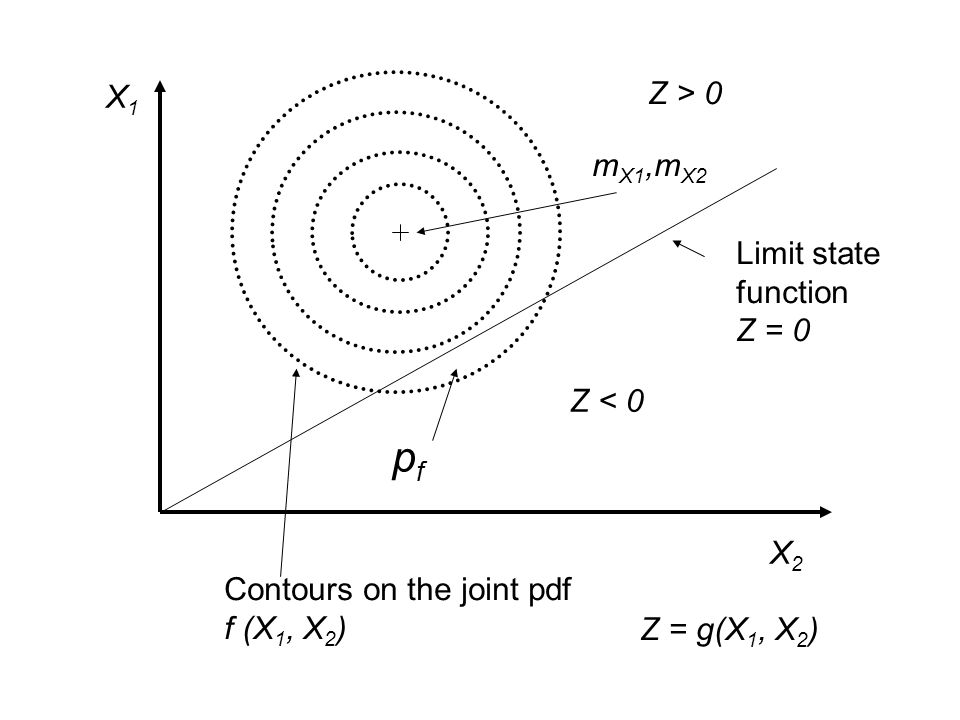 X1X1 X2X2 Z < 0 Z > 0 Limit state function Z = 0 pfpf m X1,m X2 Contours on the joint pdf f (X 1, X 2 ) Z = g(X 1, X 2 )