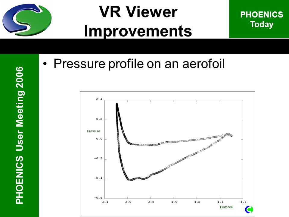 PHOENICS User Meeting 2006 PHOENICS Today Pressure profile on an aerofoil VR Viewer Improvements