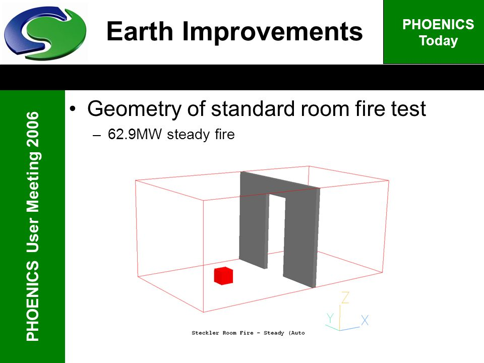 PHOENICS User Meeting 2006 PHOENICS Today Geometry of standard room fire test –62.9MW steady fire Earth Improvements