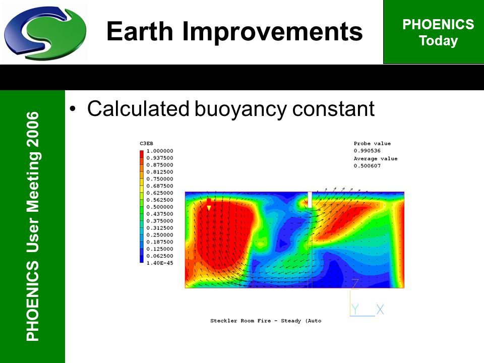 PHOENICS User Meeting 2006 PHOENICS Today Calculated buoyancy constant Earth Improvements