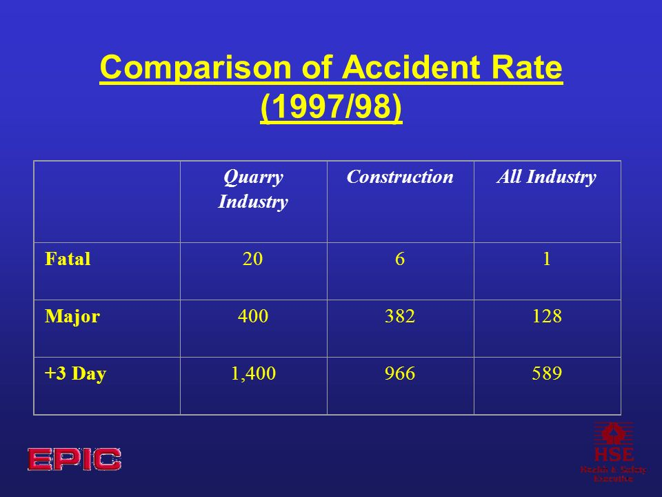 Comparison of Accident Rate (1997/98) Quarry Industry ConstructionAll Industry Fatal2061 Major400382128 +3 Day1,400966589