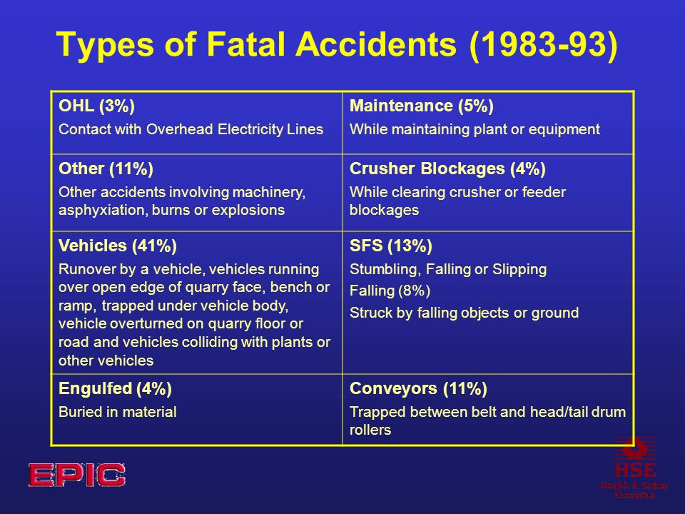 Types of Fatal Accidents (1983-93) OHL (3%) Contact with Overhead Electricity Lines Maintenance (5%) While maintaining plant or equipment Other (11%) Other accidents involving machinery, asphyxiation, burns or explosions Crusher Blockages (4%) While clearing crusher or feeder blockages Vehicles (41%) Runover by a vehicle, vehicles running over open edge of quarry face, bench or ramp, trapped under vehicle body, vehicle overturned on quarry floor or road and vehicles colliding with plants or other vehicles SFS (13%) Stumbling, Falling or Slipping Falling (8%) Struck by falling objects or ground Engulfed (4%) Buried in material Conveyors (11%) Trapped between belt and head/tail drum rollers