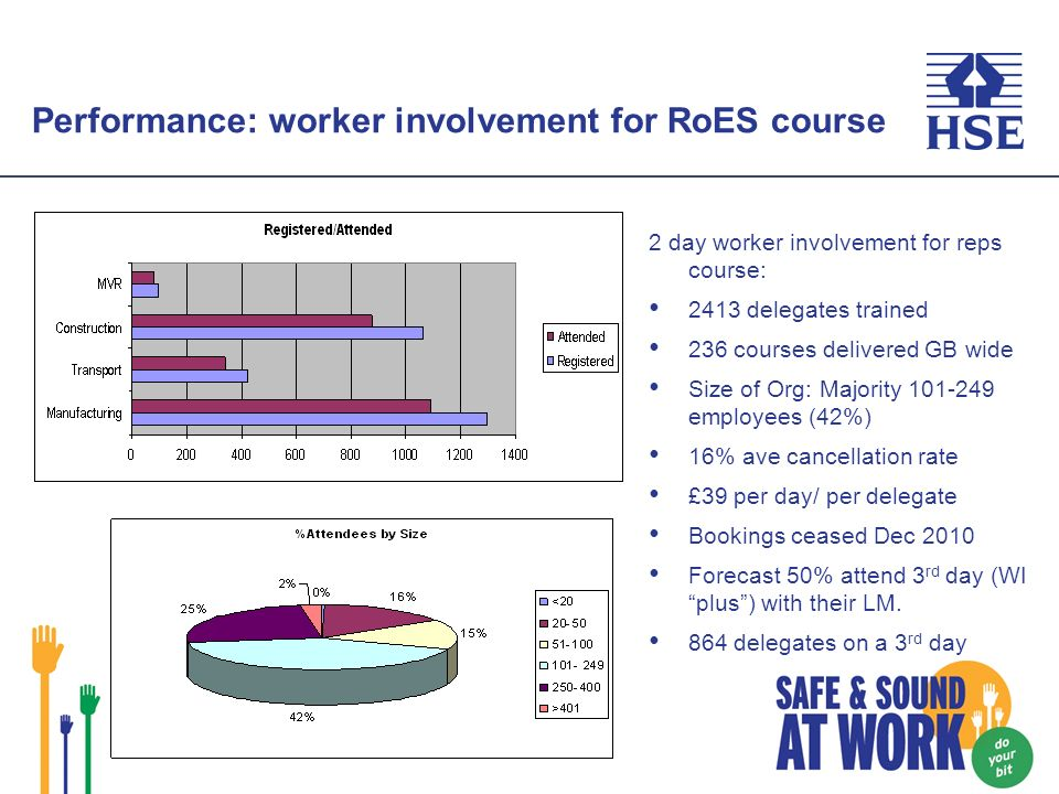 Performance: worker involvement for RoES course 2 day worker involvement for reps course: 2413 delegates trained 236 courses delivered GB wide Size of Org: Majority 101-249 employees (42%) 16% ave cancellation rate £39 per day/ per delegate Bookings ceased Dec 2010 Forecast 50% attend 3 rd day (WI plus) with their LM.