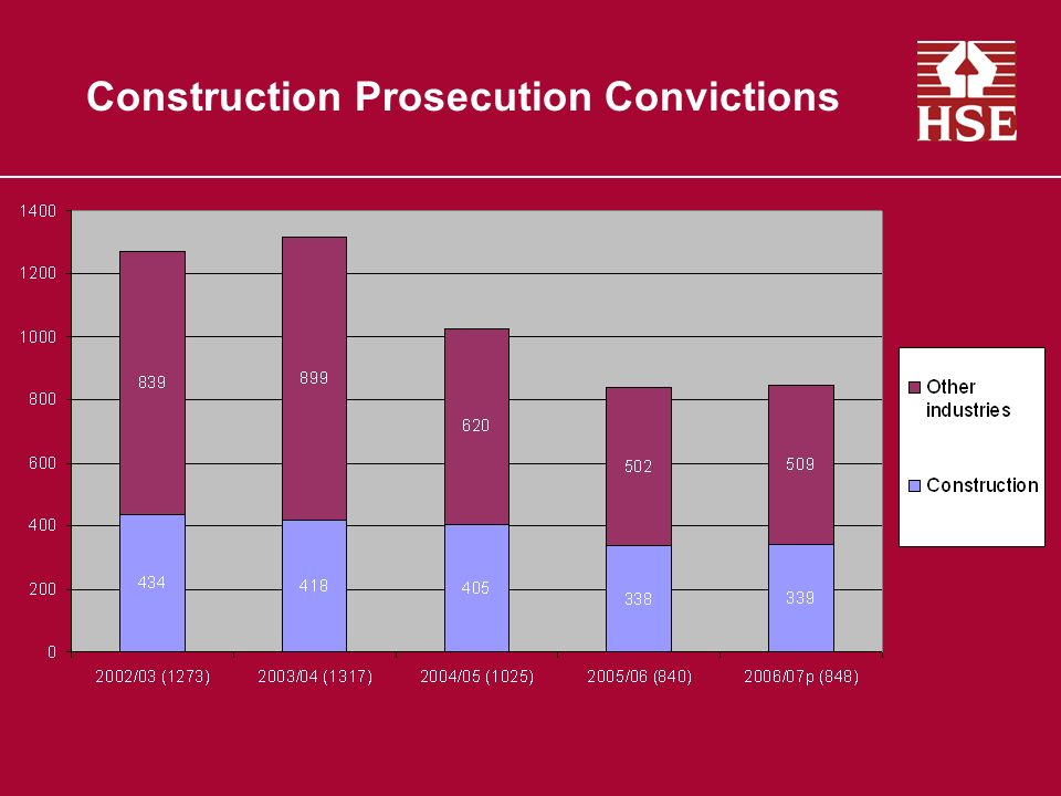 Construction Prosecution Convictions