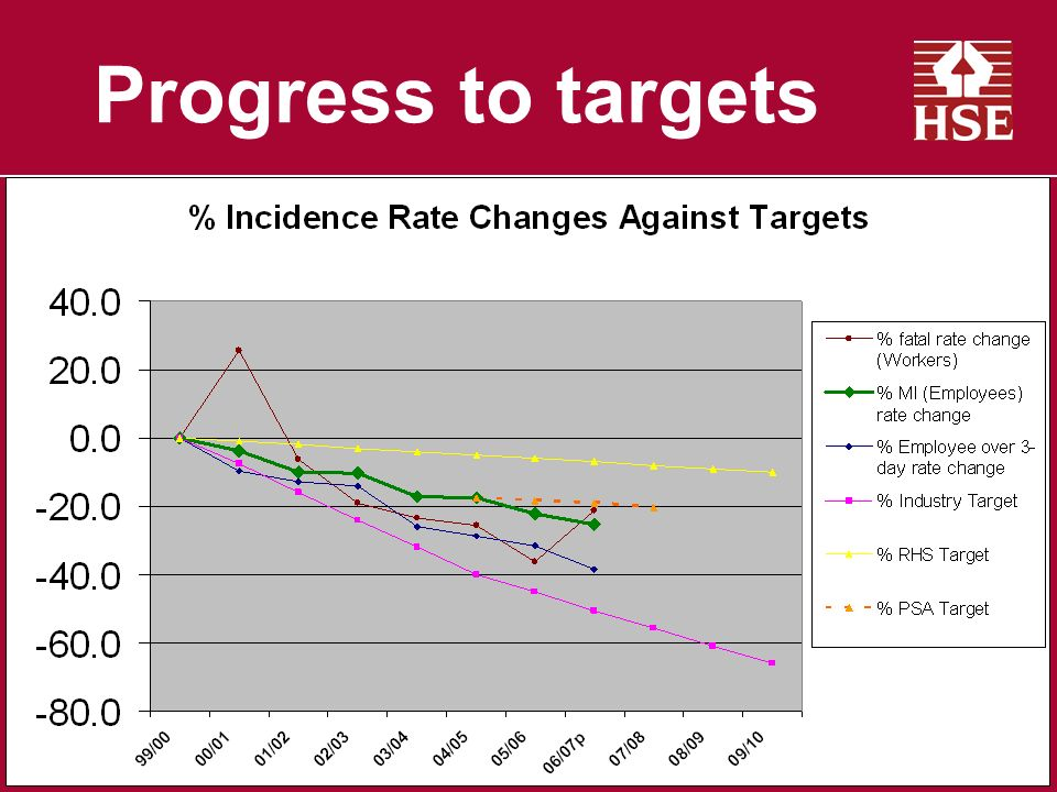 Progress to targets