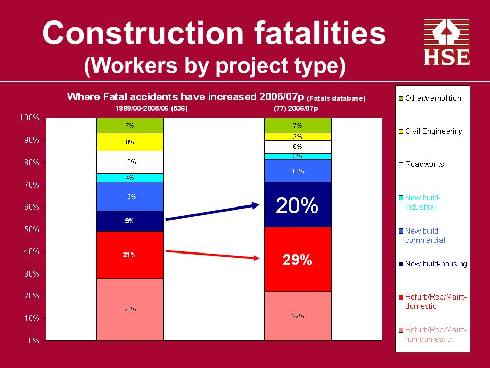 Construction fatalities (Workers by project type)