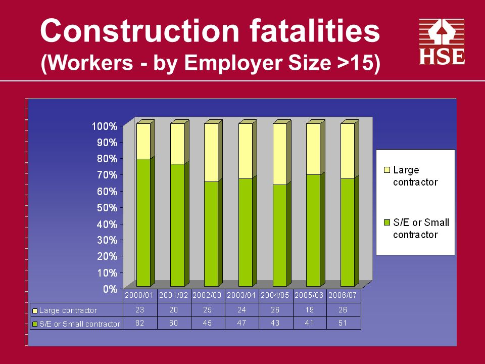 Construction fatalities (Workers - by Employer Size >15)