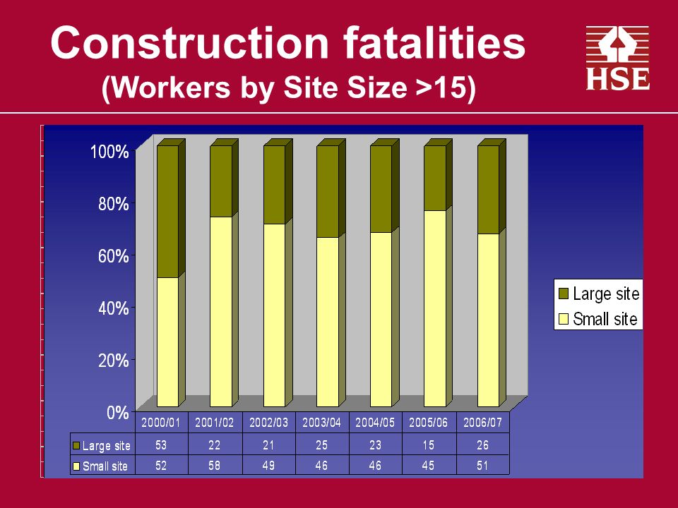 Construction fatalities (Workers by Site Size >15)