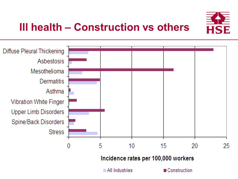Ill health – Construction vs others
