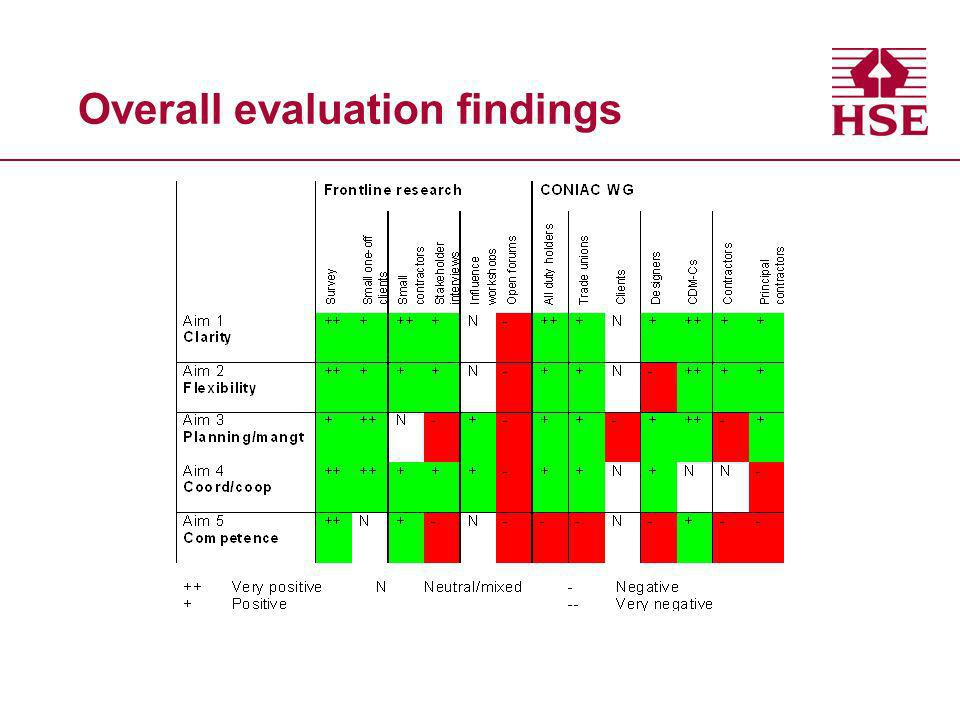 Overall evaluation findings
