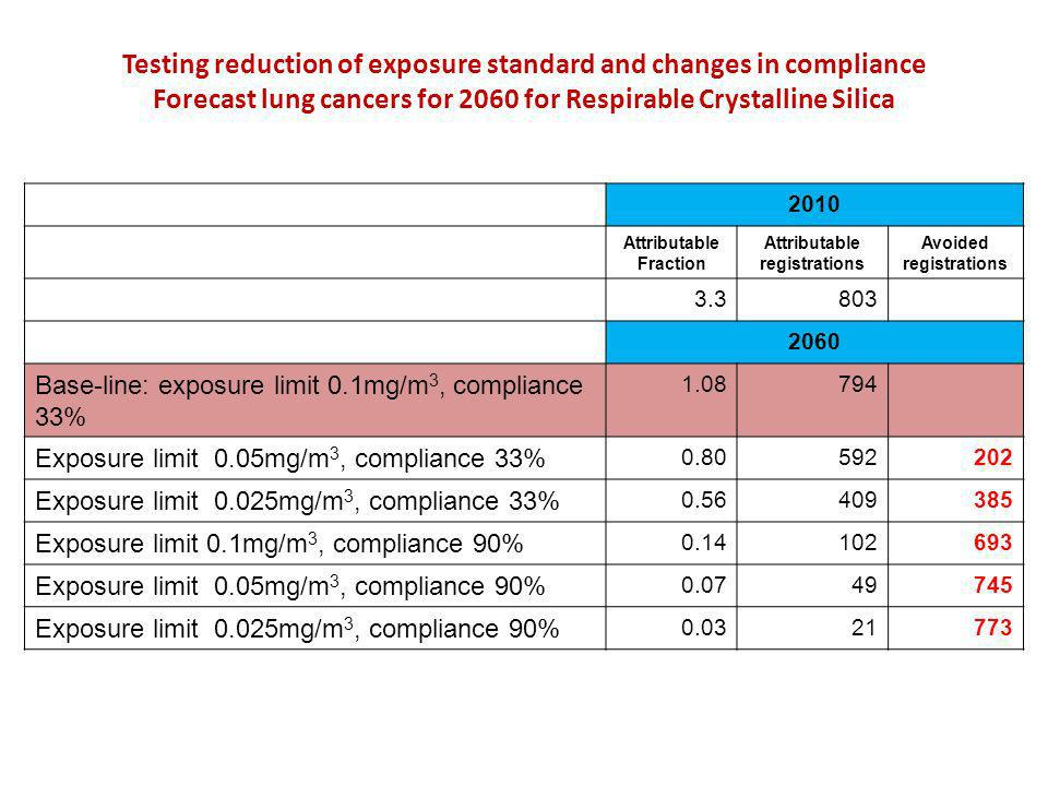 Testing reduction of exposure standard and changes in compliance Forecast lung cancers for 2060 for Respirable Crystalline Silica 2010 Attributable Fraction Attributable registrations Avoided registrations 3.3803 2060 Base-line: exposure limit 0.1mg/m 3, compliance 33% 1.08794 Exposure limit 0.05mg/m 3, compliance 33% 0.80592202 Exposure limit 0.025mg/m 3, compliance 33% 0.56409385 Exposure limit 0.1mg/m 3, compliance 90% 0.14102693 Exposure limit 0.05mg/m 3, compliance 90% 0.0749745 Exposure limit 0.025mg/m 3, compliance 90% 0.0321773