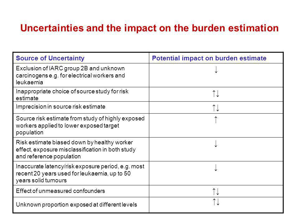 Uncertainties and the impact on the burden estimation Source of UncertaintyPotential impact on burden estimate Exclusion of IARC group 2B and unknown carcinogens e.g.