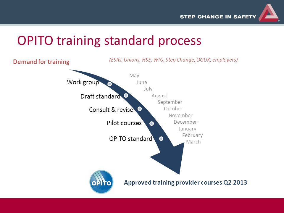 OPITO training standard process Demand for training Work group Draft standard Consult & revise Pilot courses OPITO standard Approved training provider courses Q2 2013 May June July August September October November December January February March (ESRs, Unions, HSE, WIG, Step Change, OGUK, employers)