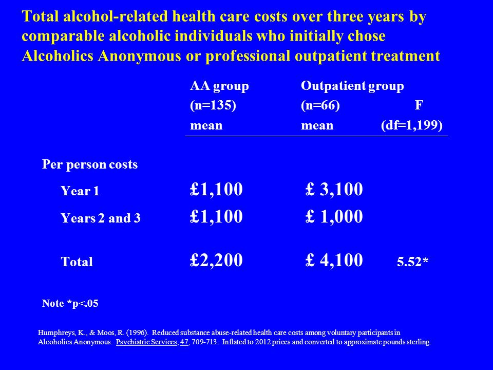 Total alcohol-related health care costs over three years by comparable alcoholic individuals who initially chose Alcoholics Anonymous or professional outpatient treatment AA groupOutpatient group (n=135)(n=66)F meanmean (df=1,199) Per person costs Year 1 £1,100 £ 3,100 Years 2 and 3 £1,100 £ 1,000 Total £2,200 £ 4, * Note *p<.05 Humphreys, K., & Moos, R.