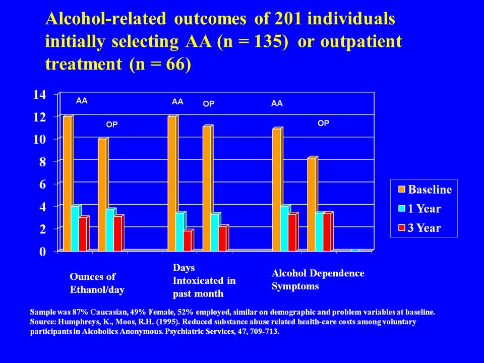 Alcohol-related outcomes of 201 individuals initially selecting AA (n = 135) or outpatient treatment (n = 66)