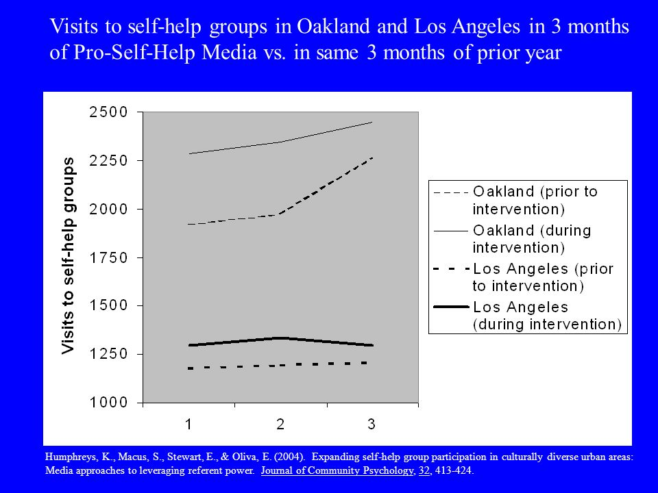 Visits to self-help groups in Oakland and Los Angeles in 3 months of Pro-Self-Help Media vs.