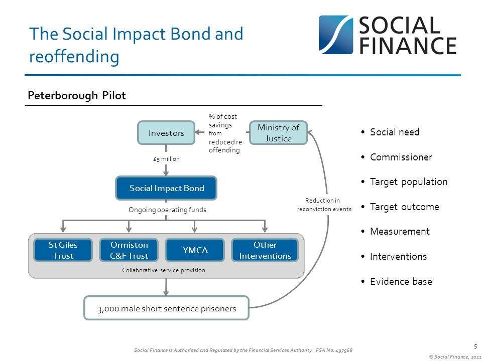 Social Finance is Authorised and Regulated by the Financial Services Authority FSA No: © Social Finance, 2011 The Social Impact Bond and reoffending 5 Social need Commissioner Target population Target outcome Measurement Interventions Evidence base Peterborough Pilot Investors Ministry of Justice Social Impact Bond St Giles Trust Ormiston C&F Trust YMCA Other Interventions 3,000 male short sentence prisoners % of cost savings from reduced re- offending £5 million Ongoing operating funds Collaborative service provision Reduction in reconviction events