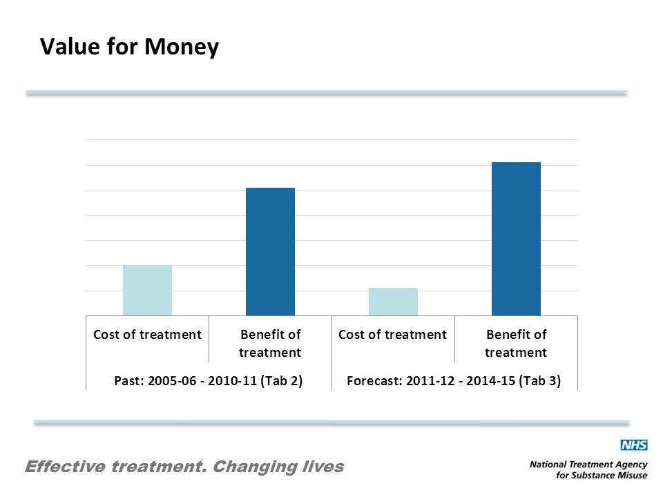Effective treatment. Changing lives Value for Money
