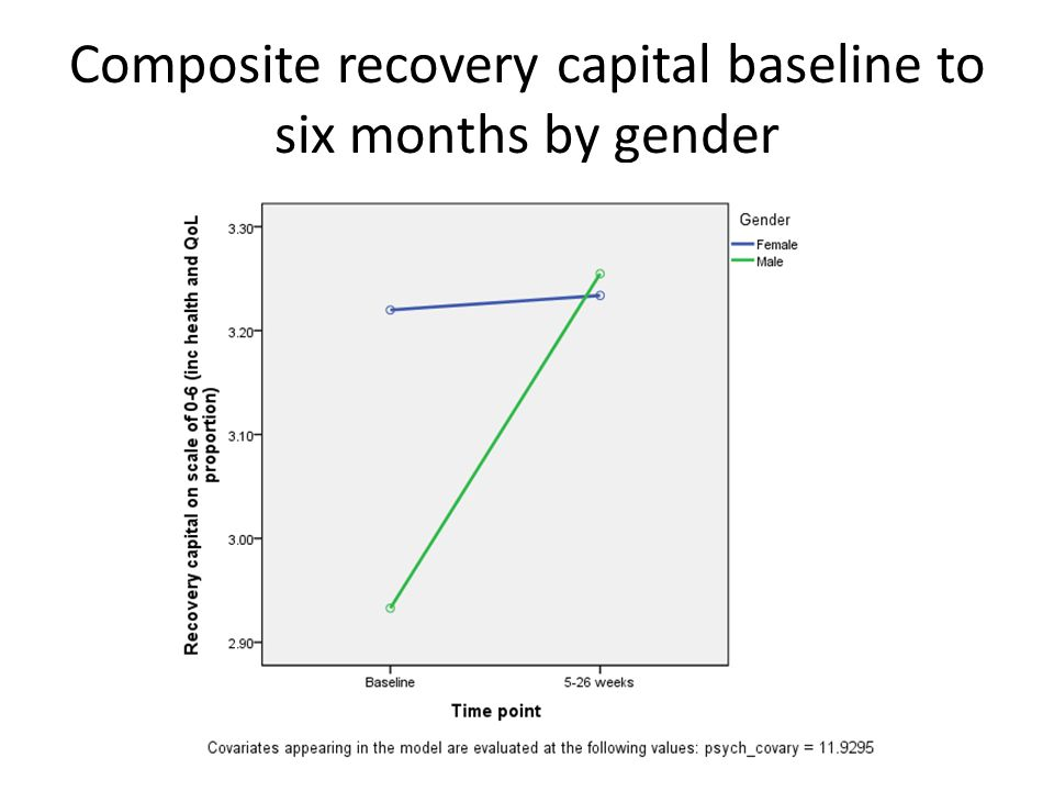 Composite recovery capital baseline to six months by gender
