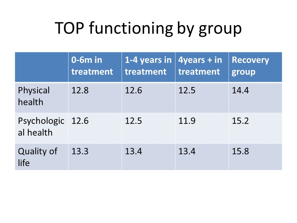 TOP functioning by group 0-6m in treatment 1-4 years in treatment 4years + in treatment Recovery group Physical health 12.812.612.514.4 Psychologic al health 12.612.511.915.2 Quality of life 13.313.4 15.8