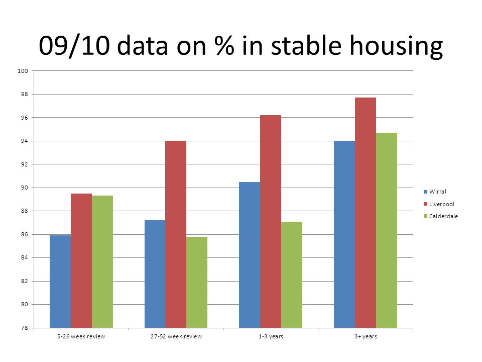 09/10 data on % in stable housing
