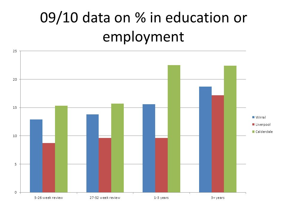 09/10 data on % in education or employment