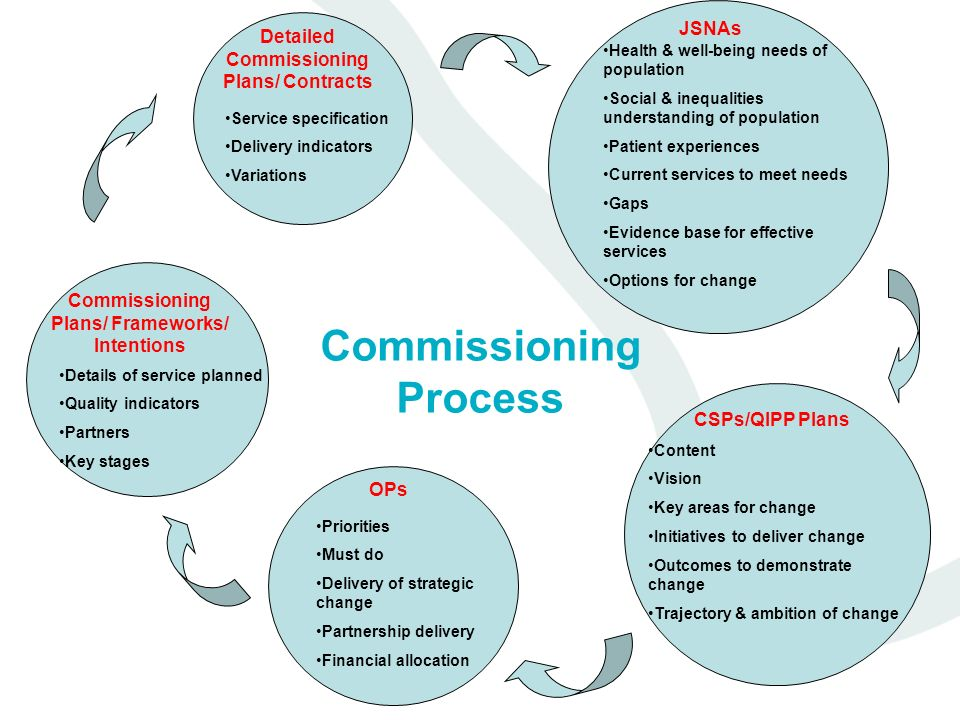 Commissioning Process Detailed Commissioning Plans/ Contracts JSNAs CSPs/QIPP Plans OPs Commissioning Plans/ Frameworks/ Intentions Health & well-being needs of population Social & inequalities understanding of population Patient experiences Current services to meet needs Gaps Evidence base for effective services Options for change Content Vision Key areas for change Initiatives to deliver change Outcomes to demonstrate change Trajectory & ambition of change Priorities Must do Delivery of strategic change Partnership delivery Financial allocation Details of service planned Quality indicators Partners Key stages Service specification Delivery indicators Variations