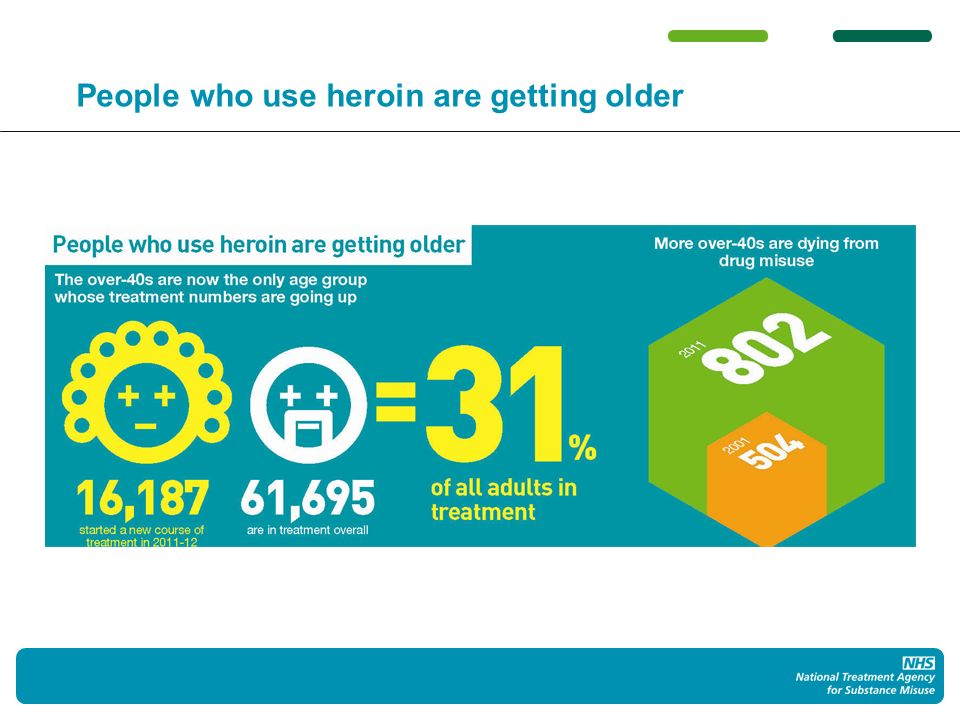 People who use heroin are getting older