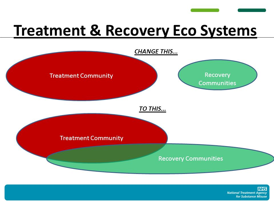 Treatment & Recovery Eco Systems Treatment Community Recovery Communities Treatment Community Recovery Communities CHANGE THIS...