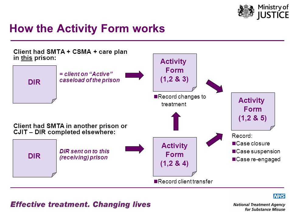 How the Activity Form works Client had SMTA + CSMA + care plan in this prison: Activity Form (1,2 & 3) Activity Form (1,2 & 4) Record changes to treatment DIR Activity Form (1,2 & 5) Record: Case closure Case suspension Case re-engaged = client on Active caseload of the prison Client had SMTA in another prison or CJIT – DIR completed elsewhere: Record client transfer DIR sent on to this (receiving) prison
