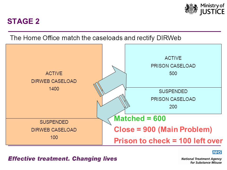 STAGE 2 The Home Office match the caseloads and rectify DIRWeb ACTIVE DIRWEB CASELOAD 1400 ACTIVE PRISON CASELOAD 500 SUSPENDED DIRWEB CASELOAD 100 SUSPENDED PRISON CASELOAD 200 Matched = 600 Close = 900 (Main Problem) Prison to check = 100 left over